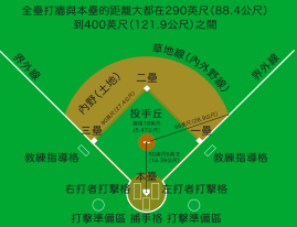 Baseball_diamond_zh-t_svg.svg.png